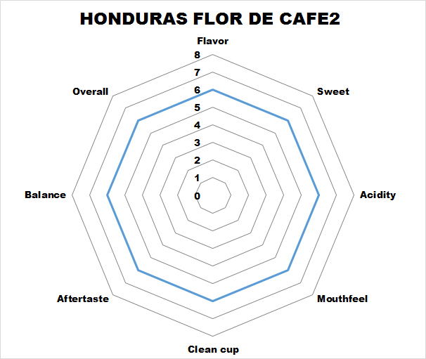 Hondurasflordecafe2